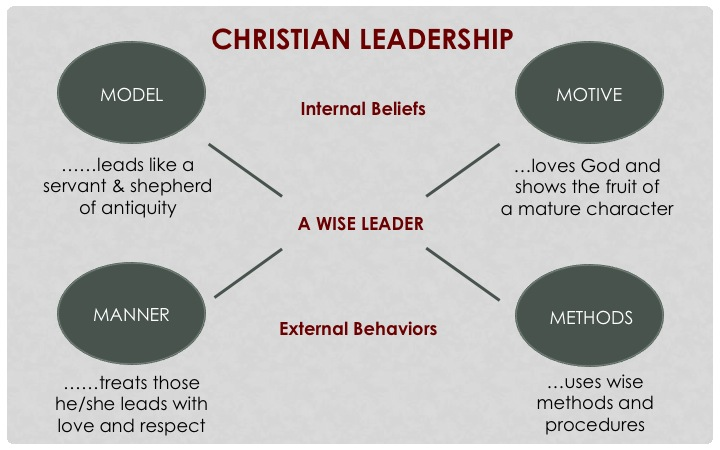 spiritual leadership Spiritual leadership in the home - free download as word doc (doc / docx), pdf file (pdf), text file (txt) or read online for free.